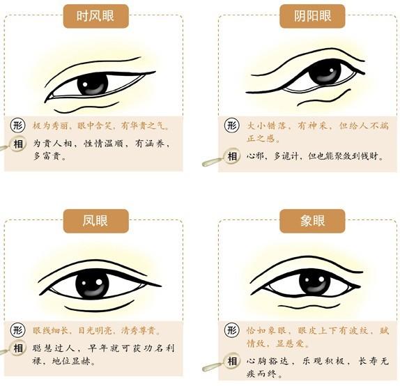 图解六种眼型面相 星座屋